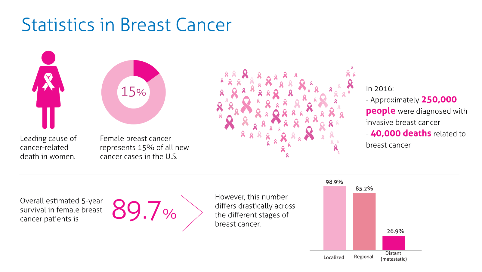 Breast cancer statistics for
