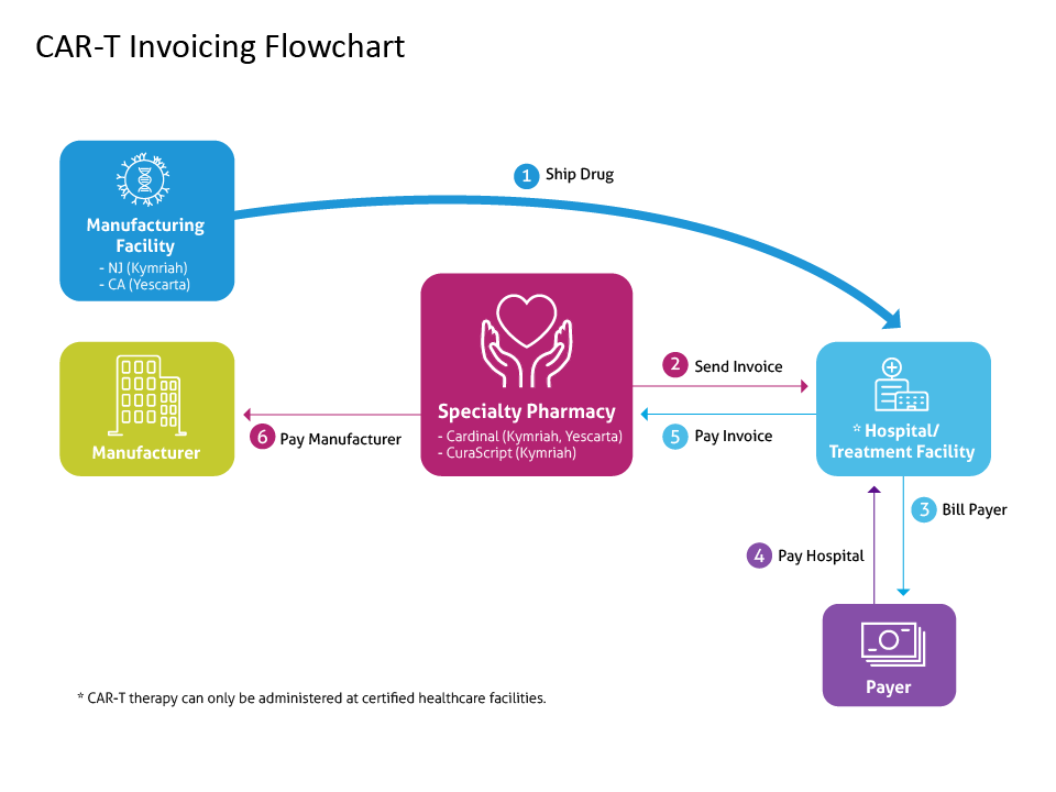CAR-T Invoicing Flowchart-01