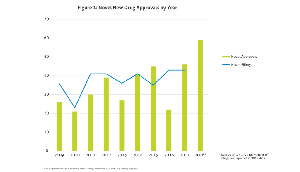 Novel New Drug Approvals by Year-01